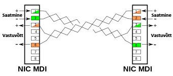 Keerdpaarkaablist
