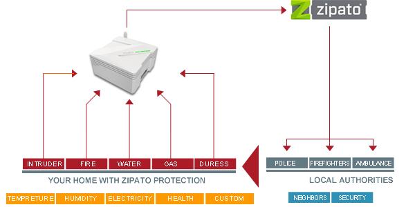 Zipato teavitus
